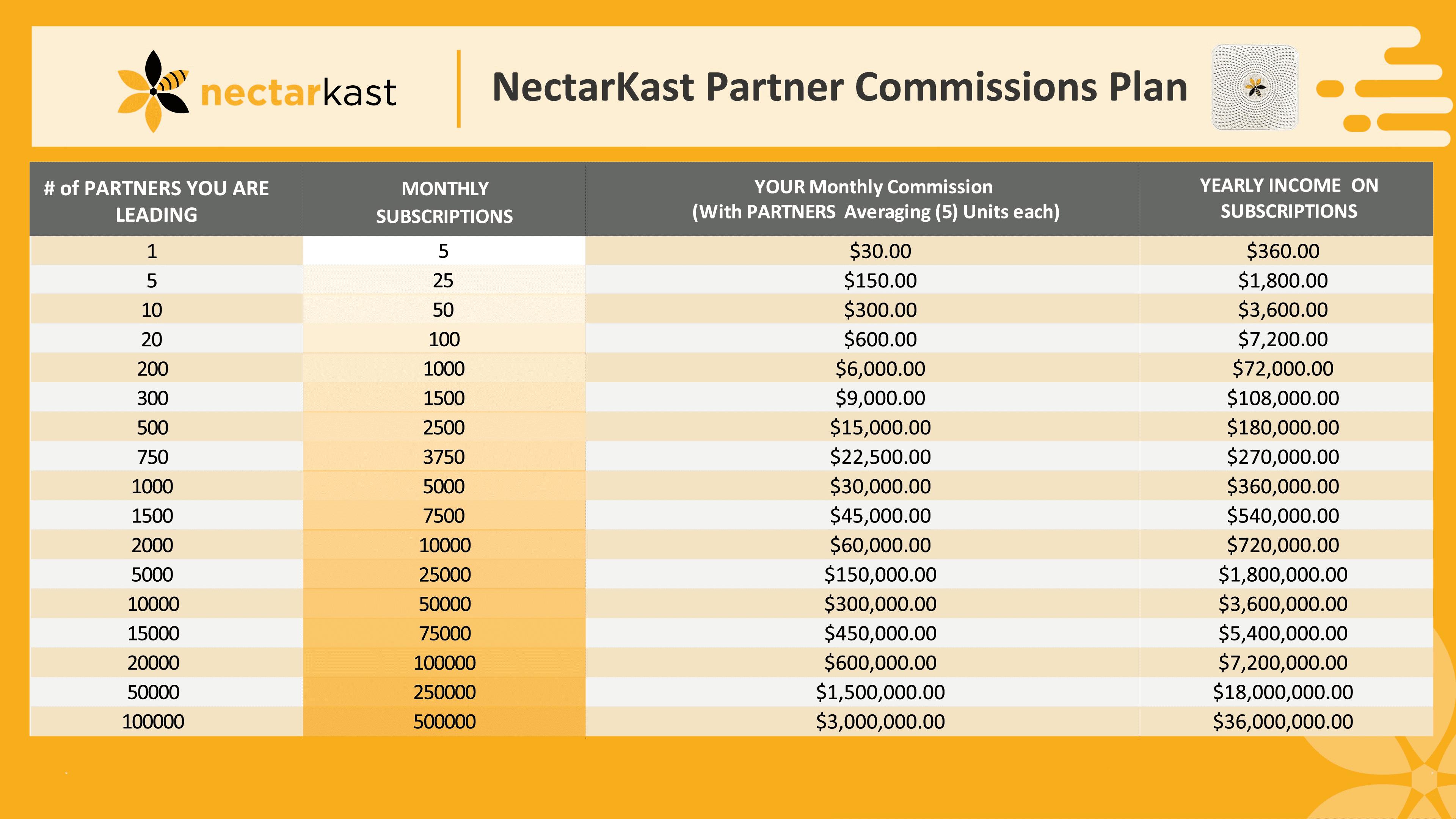 partner-commission
